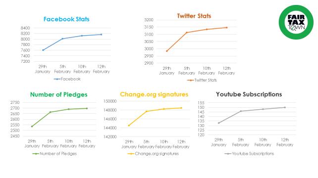 Graphs of progression 12th Feb